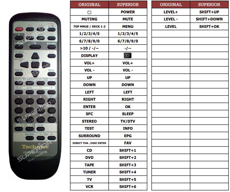 Technics EUR647139 náhradní dálkový ovladač jiného vzhledu