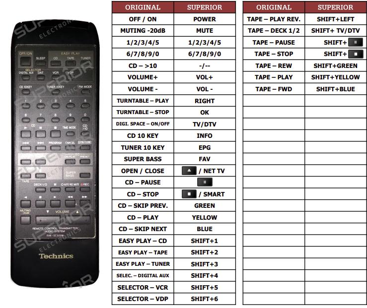Technics RSX520 náhradní dálkový ovladač jiného vzhledu