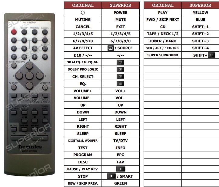 Technics SA-EH760 náhradní dálkový ovladač jiného vzhledu