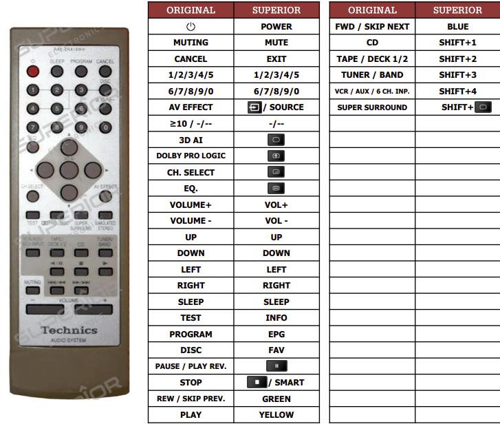 Technics SC-EH750 náhradní dálkový ovladač jiného vzhledu
