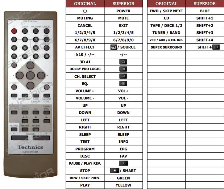 Technics SH-EH750 náhradní dálkový ovladač jiného vzhledu