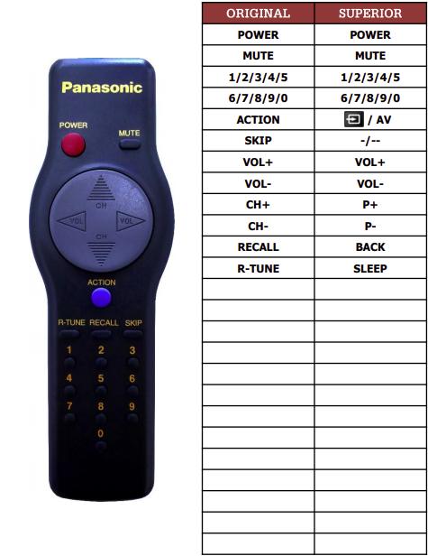 Panasonic CT-13R20 náhradní dálkový ovladač jiného vzhledu