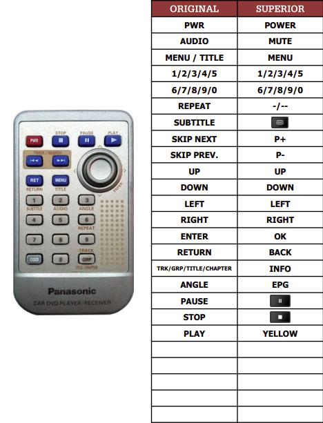 Panasonic CX-DVP292U náhradní dálkový ovladač jiného vzhledu
