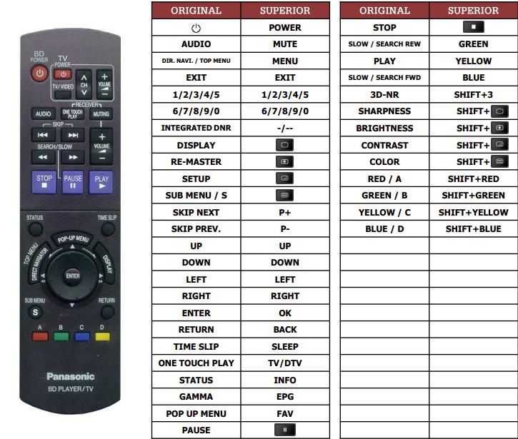 Panasonic DMP-BD10A náhradní dálkový ovladač jiného vzhledu