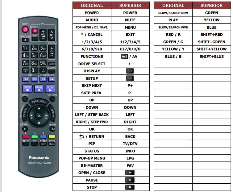 Panasonic DMP-BD601 náhradní dálkový ovladač jiného vzhledu