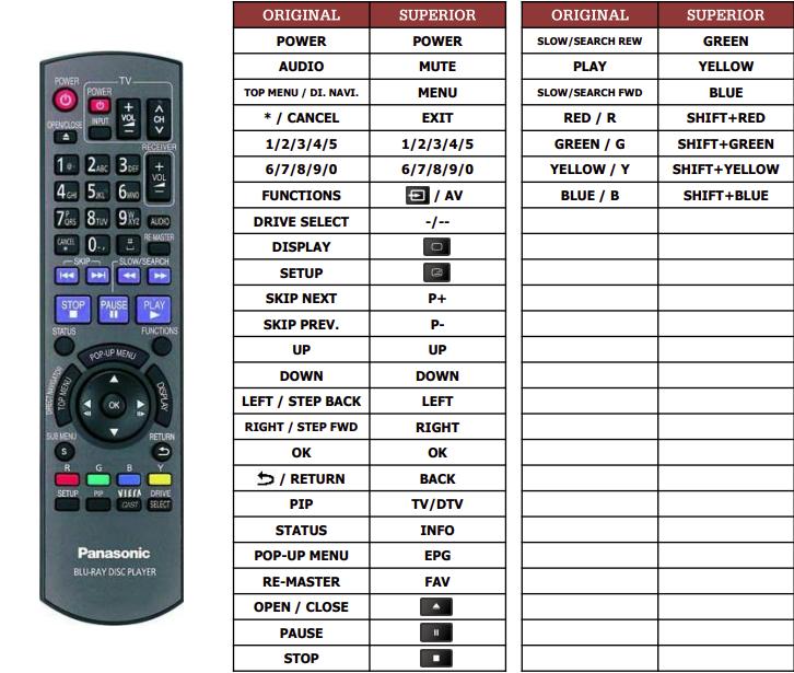 Panasonic DMP-BD605 náhradní dálkový ovladač jiného vzhledu