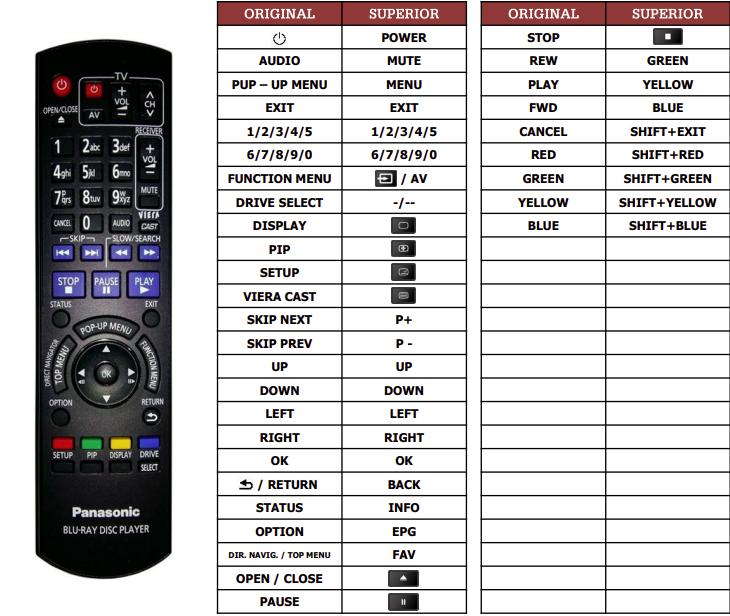 Panasonic DMP-BDT300 náhradní dálkový ovladač jiného vzhledu