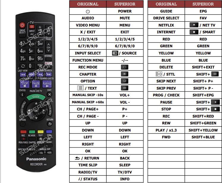 Panasonic DMR-BCT755 náhradní dálkový ovladač jiného vzhledu