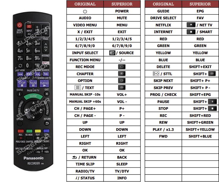 Panasonic DMR-BST750 náhradní dálkový ovladač jiného vzhledu
