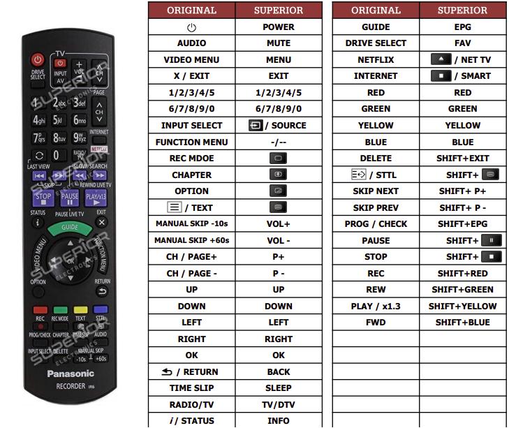 Panasonic DMR-BST755 náhradní dálkový ovladač jiného vzhledu