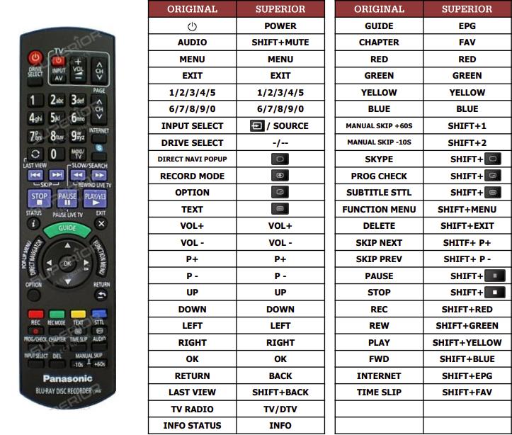 Panasonic DMR-BST835 náhradní dálkový ovladač jiného vzhledu