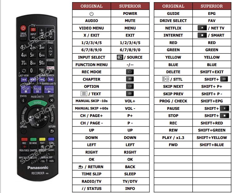Panasonic DMR-BST855 náhradní dálkový ovladač jiného vzhledu