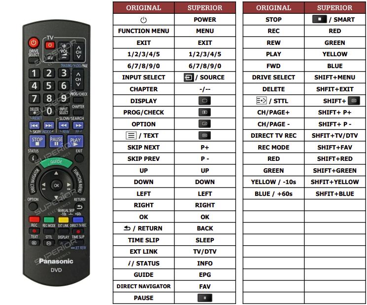 Panasonic DMR-EH770 náhradní dálkový ovladač jiného vzhledu