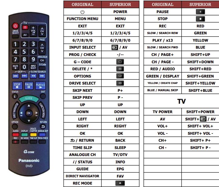Panasonic DMR-EX77 náhradní dálkový ovladač jiného vzhledu