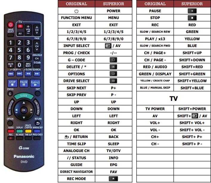 Panasonic DMRE-X77 náhradní dálkový ovladač jiného vzhledu