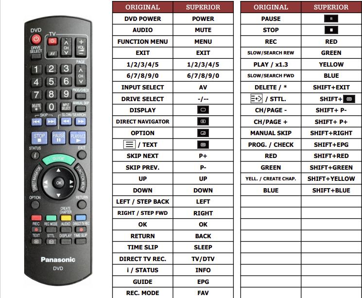 Panasonic DMRXW400 náhradní dálkový ovladač jiného vzhledu