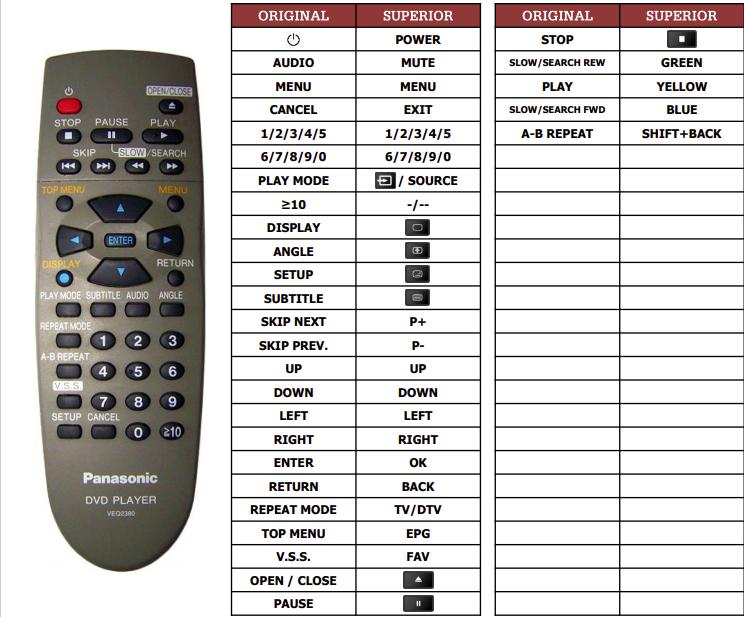 Panasonic DVD-RV36 náhradní dálkový ovladač jiného vzhledu