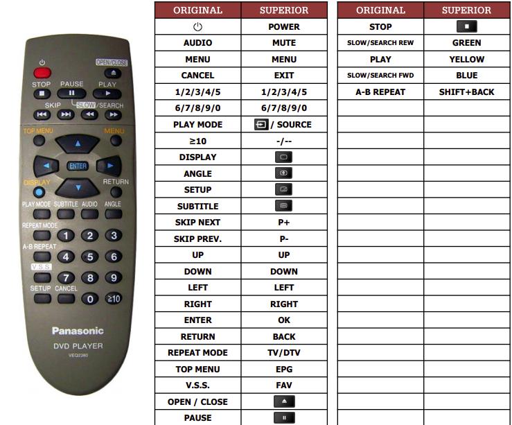 Panasonic DVD-RV60 náhradní dálkový ovladač jiného vzhledu