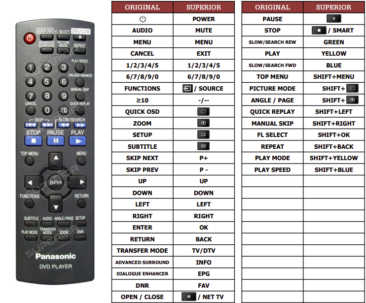 Panasonic DVD-S33 náhradní dálkový ovladač jiného vzhledu