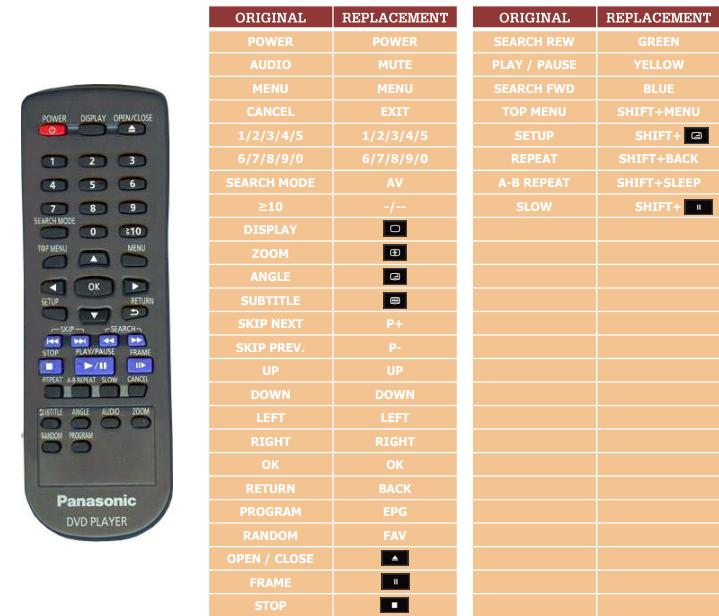 Panasonic DVD-S38 náhradní dálkový ovladač jiného vzhledu