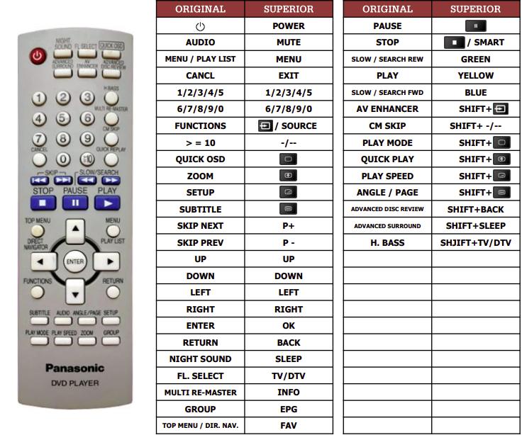 Panasonic DVD-S42 náhradní dálkový ovladač jiného vzhledu