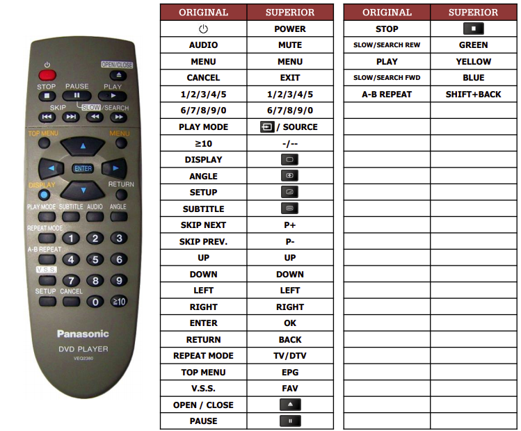 Panasonic DVDRV30 náhradní dálkový ovladač jiného vzhledu