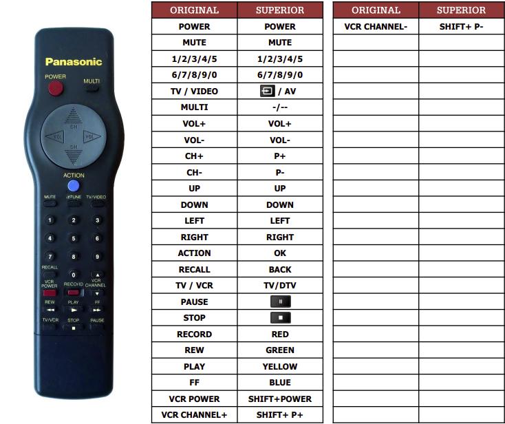 Panasonic EUR501200 náhradní dálkový ovladač jiného vzhledu