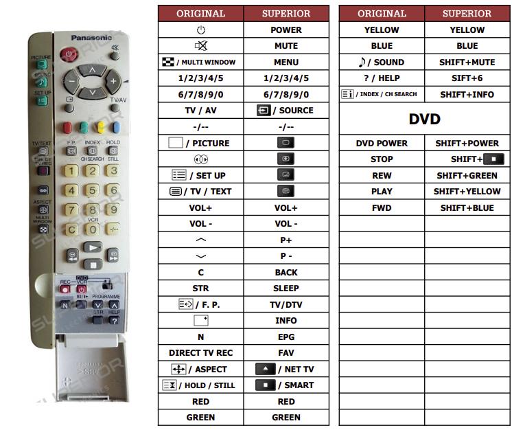 Panasonic EUR511224 náhradní dálkový ovladač jiného vzhledu