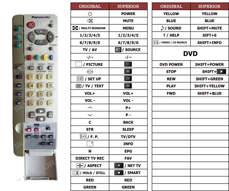 Panasonic EUR511266AR náhradní dálkový ovladač jiného vzhledu