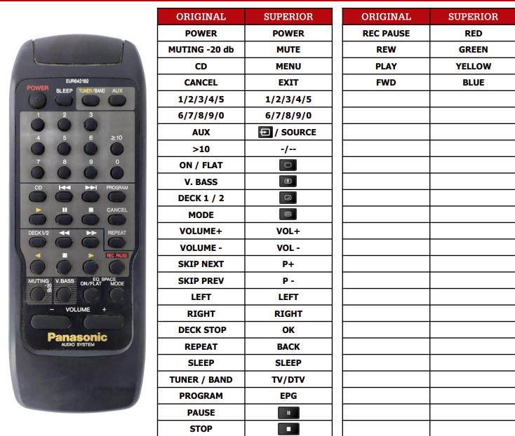 Panasonic EUR642182 náhradní dálkový ovladač jiného vzhledu