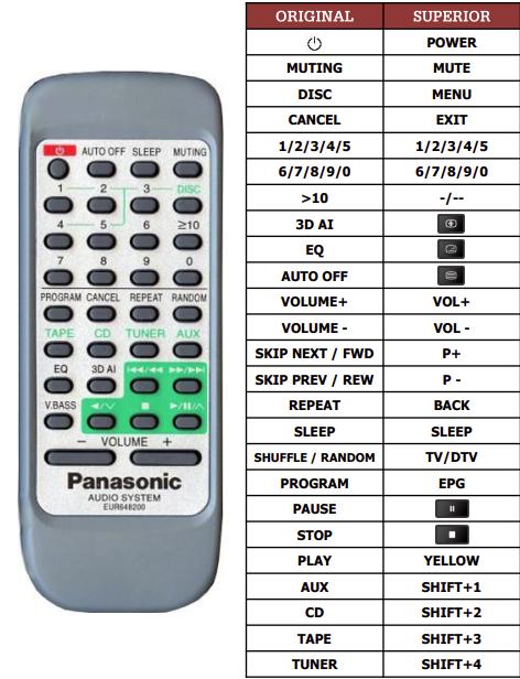 Panasonic EUR648200 náhradní dálkový ovladač jiného vzhledu