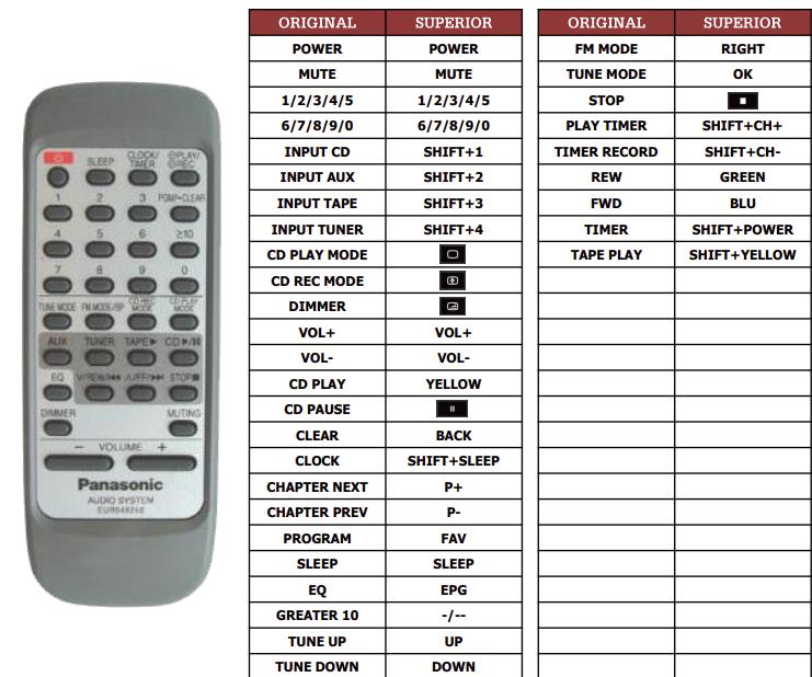 Panasonic EUR648260 náhradní dálkový ovladač jiného vzhledu