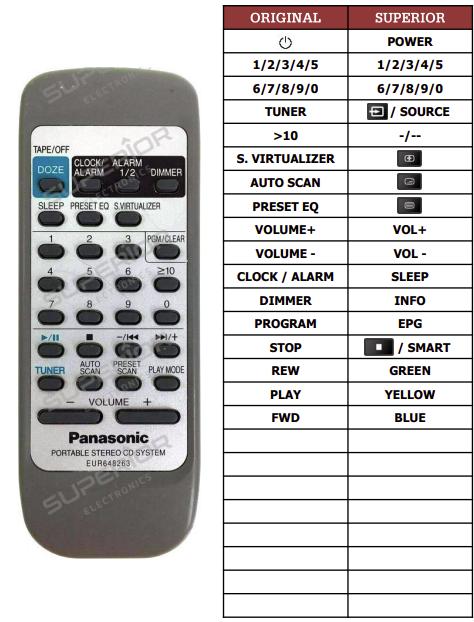 Panasonic EUR648263 náhradní dálkový ovladač jiného vzhledu