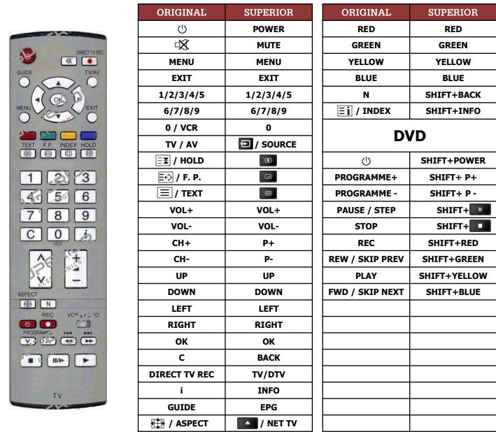 Panasonic EUR7651030A náhradní dálkový ovladač jiného vzhledu