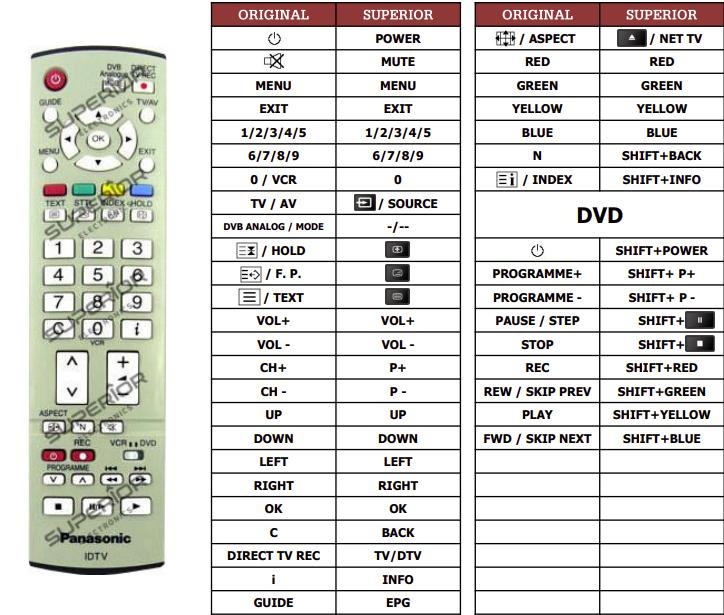 Panasonic EUR7651050A náhradní dálkový ovladač jiného vzhledu