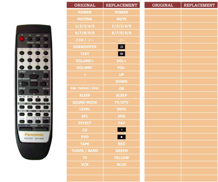 Panasonic EUR7702260 náhradní dálkový ovladač jiného vzhledu