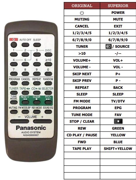 Panasonic N2QAGB000007 náhradní dálkový ovladač jiného vzhledu