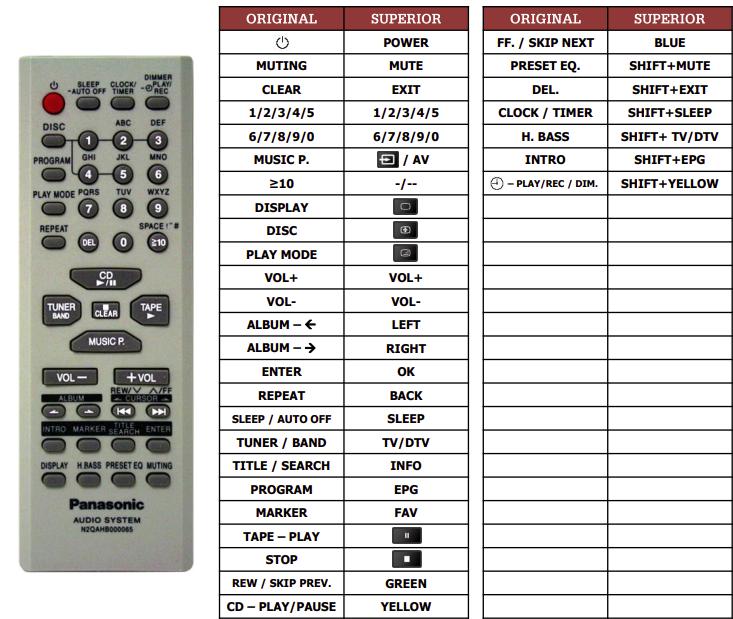 Panasonic N2QAHB000065 náhradní dálkový ovladač jiného vzhledu