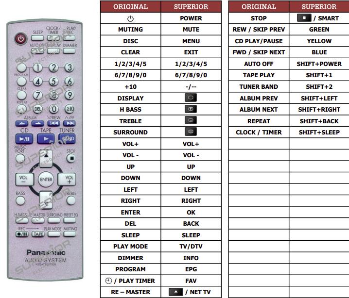 Panasonic N2QAYB000008 náhradní dálkový ovladač jiného vzhledu