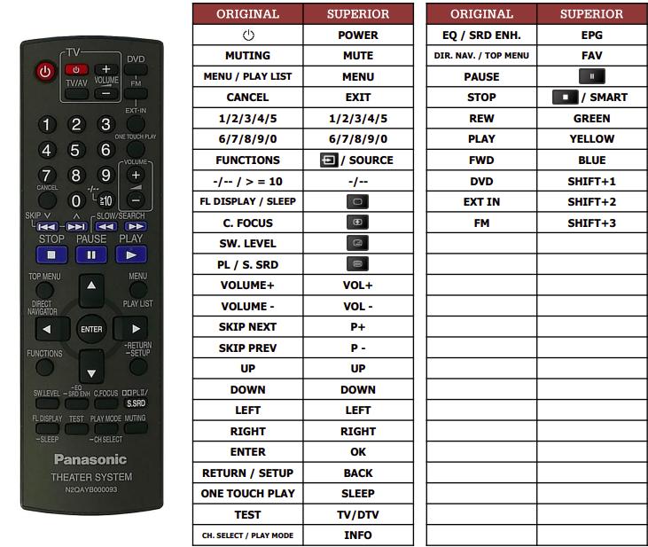 Panasonic N2QAYB000093 náhradní dálkový ovladač jiného vzhledu