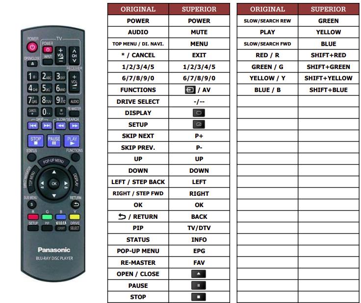 Panasonic N2QAYB000185 náhradní dálkový ovladač jiného vzhledu