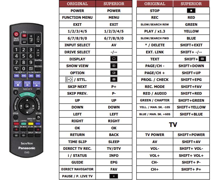 Panasonic N2QAYB000464 náhradní dálkový ovladač jiného vzhledu