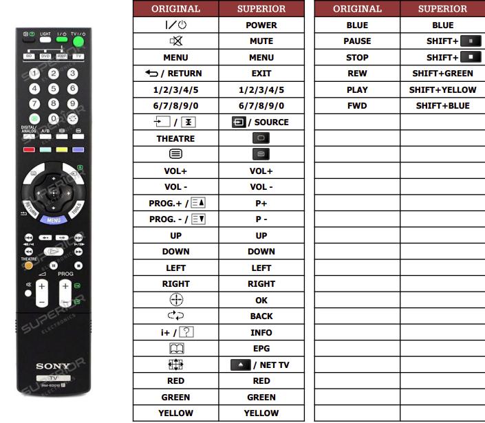 Sony 1-479-906-11 náhradní dálkový ovladač jiného vzhledu