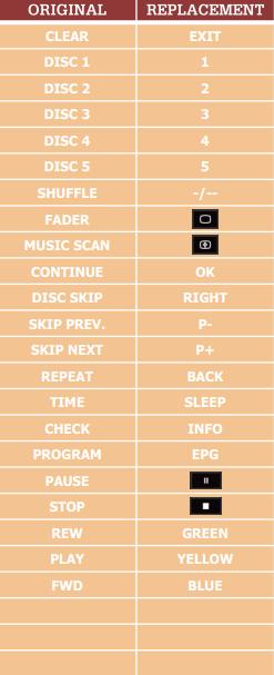 Sony A-1009-756A náhradní dálkový ovladač jiného vzhledu