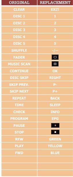 Sony A-1470-859A náhradní dálkový ovladač jiného vzhledu