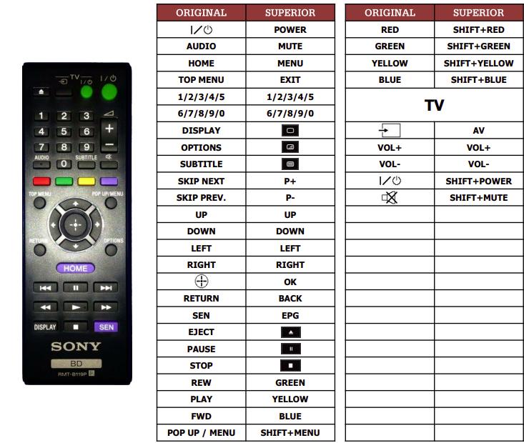 Sony BDP-S1100 náhradní dálkový ovladač jiného vzhledu