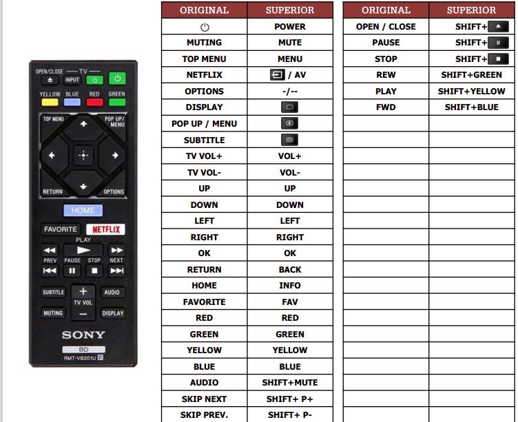 Sony BDP-S1700 náhradní dálkový ovladač jiného vzhledu