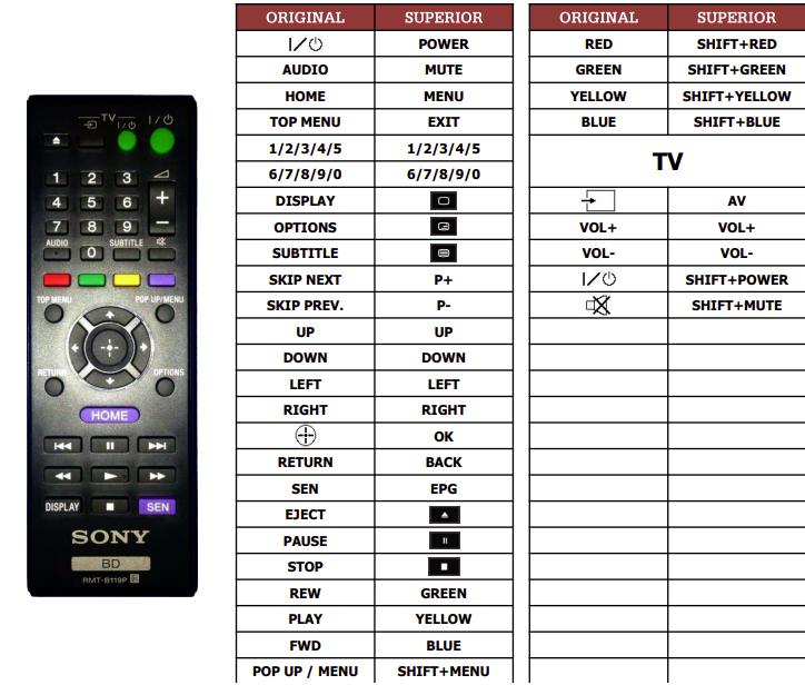 Sony BDP-S280 náhradní dálkový ovladač jiného vzhledu