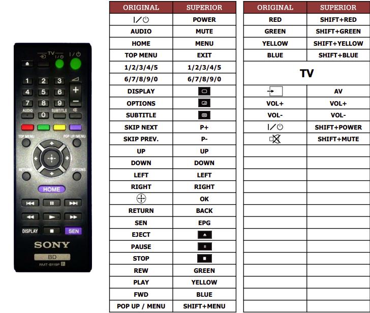 Sony BDP-S470 náhradní dálkový ovladač jiného vzhledu