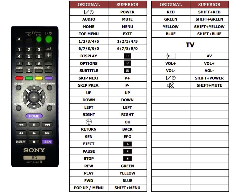 Sony BDP-S490 náhradní dálkový ovladač jiného vzhledu